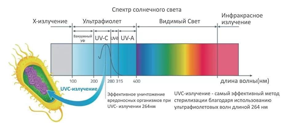 Фото использование UVC излучения для уничтожения микробов и стерилизации белья