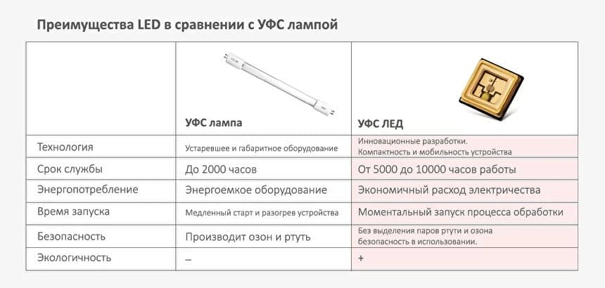 Фото сравнительная таблица преимуществ LED технологии стерилизцации белья перед УФ-лампой