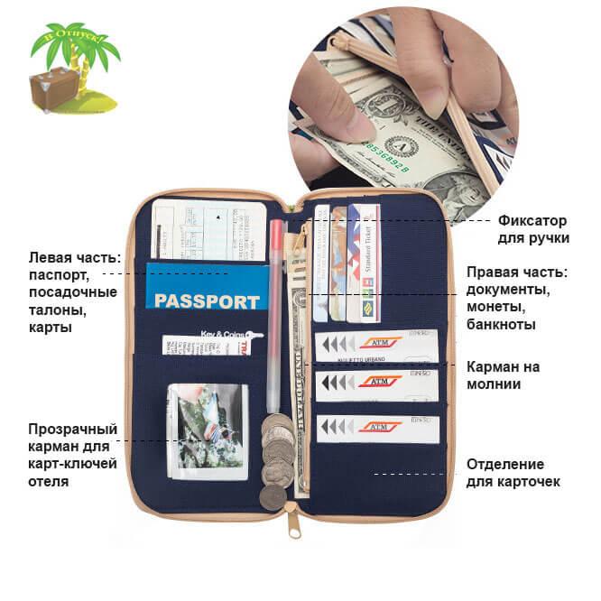 Фото назначение кармашков и отделений дорожного органайзера для документов, денег, посадочных талонов, паспортов и телефона